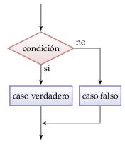 Condicionales En Java Uso De If Else Ejemplos De Uso