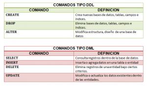 Tipos de comandos sql