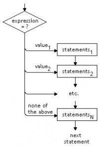 Switch en JavaScript